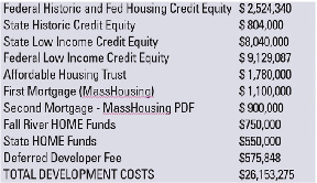 Making Affordable Housing work with Low Income Housing Tax