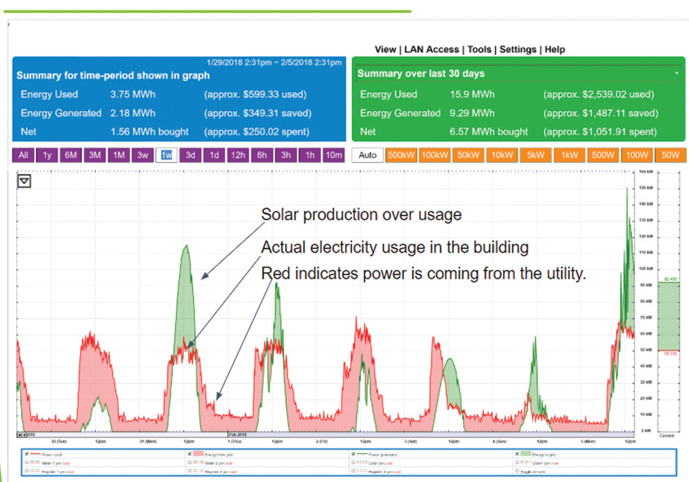 Demand Energy Monitoring Software : Staying on top of your energy consumption with demand