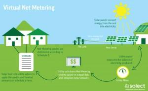 Solect Net-Metering-Image
