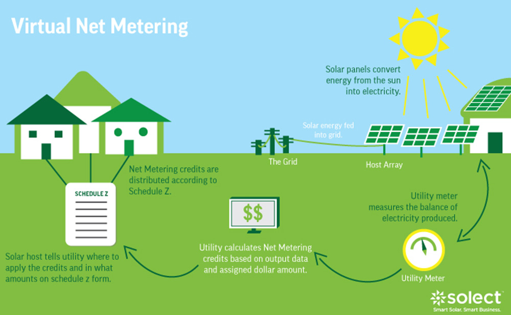 Virtual Net Metering Exploring The Possibilities For
